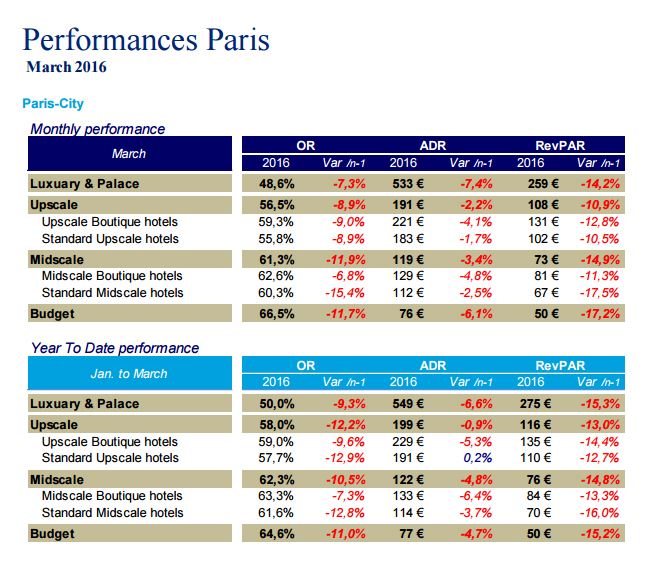 French Hotel Industry Performance - March 2016