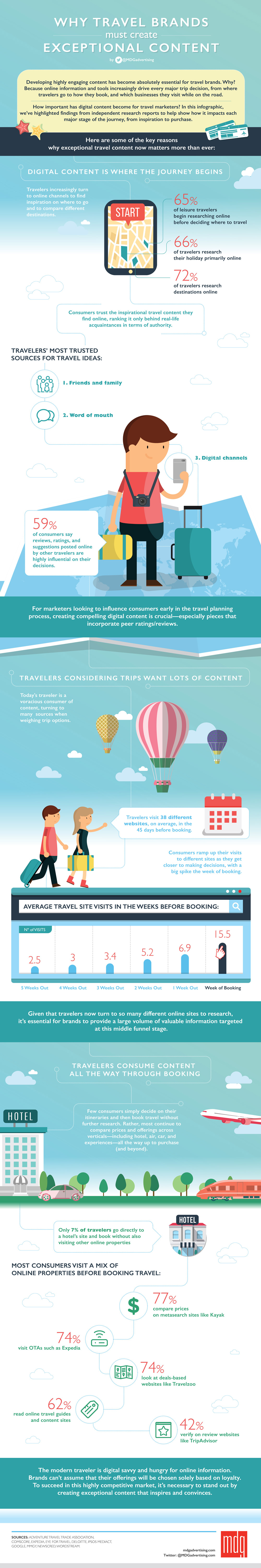 Why Travel Brands Must Create Exceptional Content [Infographic]
