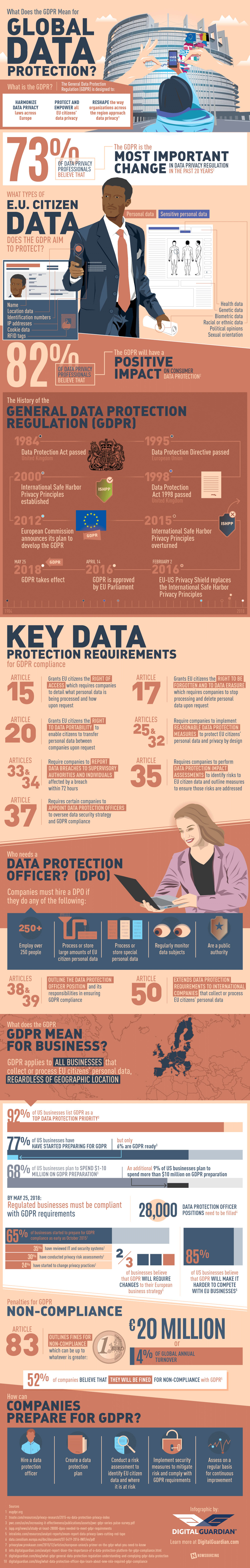 What Does the GDPR Mean for Global Data Protection? [Infographic]
