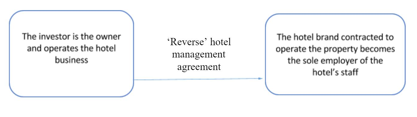 HOW OWNERS AND OPERATORS SUCCESSFULLY NEGOTIATE IN FRANCE 'REVERSE' HOTEL MANAGEMENT AGREEMENTS | By Christopher Boinet and Stanislas Dublineau