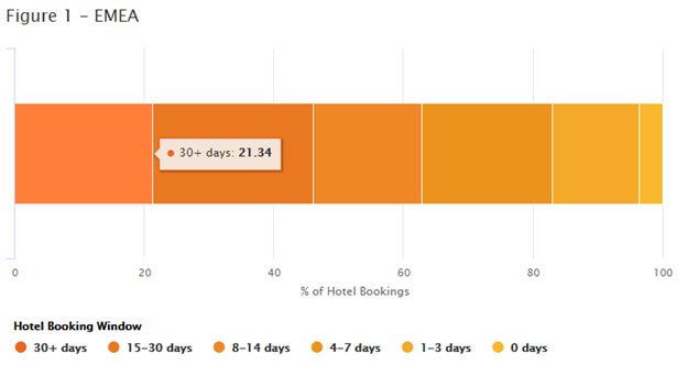 Plan Ahead to Book Hotel Rooms Last-Minute