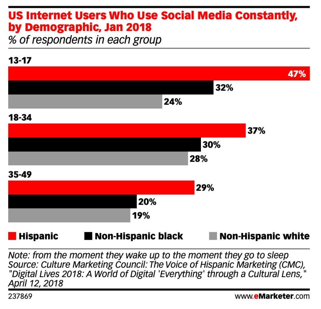 The Digital Habits of US Hispanics: What Brands Need to Know | By Michael Del Gigante