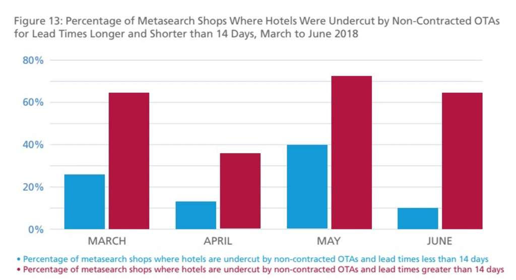 Wholesalers are the biggest issue in hotel distribution